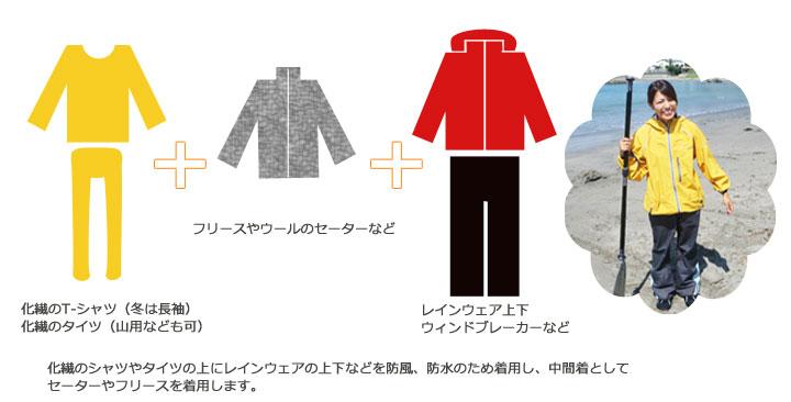 化繊のシャツやタイツの上にレインウェアの上下などを防風、防水のため着用し、中間着としてセーターやフリースを着用します。