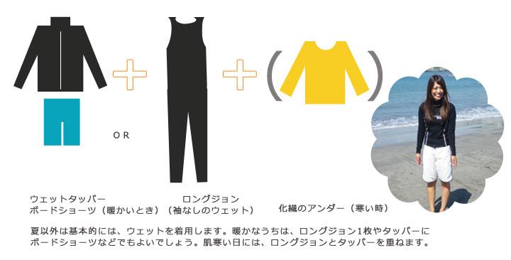 春・秋のウェアリング:化繊のシャツに化繊のタイツなどを下着として着用します。その上に暖かい日には、ボードショーツに風を通さないジャケットを携行すれば安心です。少し寒いかなというときには、レインウェアの上下を着用します。日焼けが気になる方は帽子・サングラス。