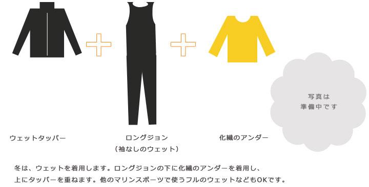 化繊のシャツやタイツの上にウェットの上下などを着用します。